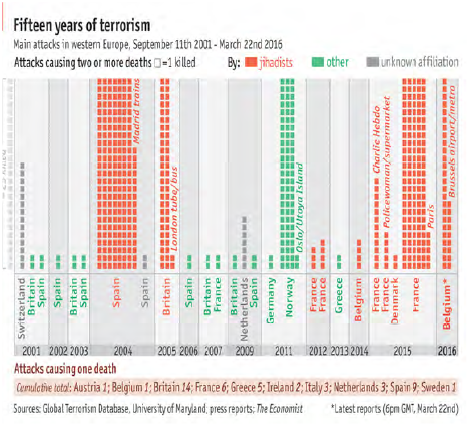 The Global Terror Contagion