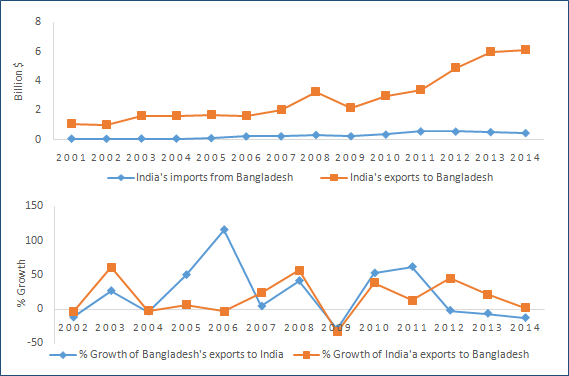 Trading with India: Lessons Pakistan must learn from Bangladesh and